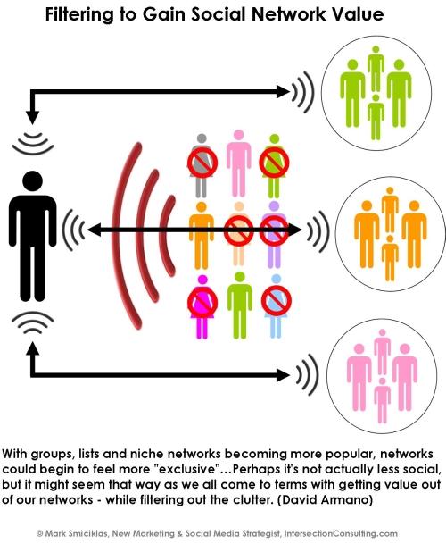 social media noise